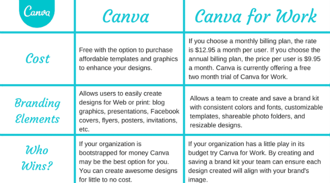 Create a high impact infographic in Canva - for free ...